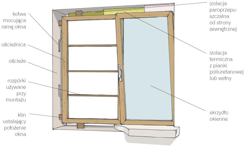 Zasady montażu okien. Zobacz, jak montować okna bez błędów - krok po kroku - fitz-roy.pl