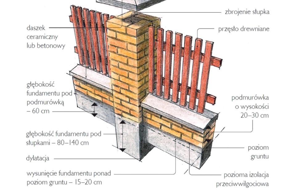 Способ размещения ограждения с традиционной podmurówką - схема изготовления